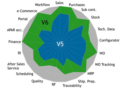 Version 6 of Sage ERP X3 brings with it more than 500 product enhancements since Sage ERP X3 version 5:
