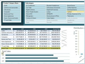 Create powerful analysis using PowerPivot in a familiar and intuitive environment - Microsoft Excel.