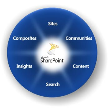 SharePoint-2010-2