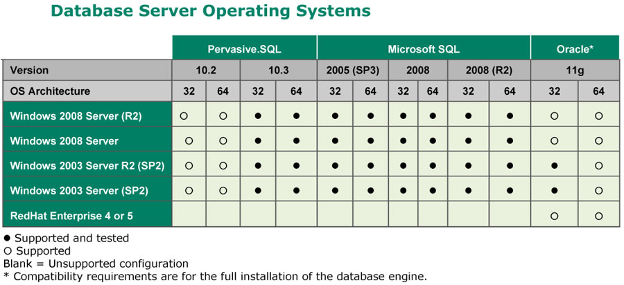 Database Server Operating System