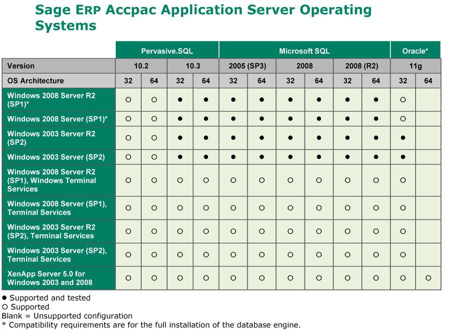 Application Server Opperating System