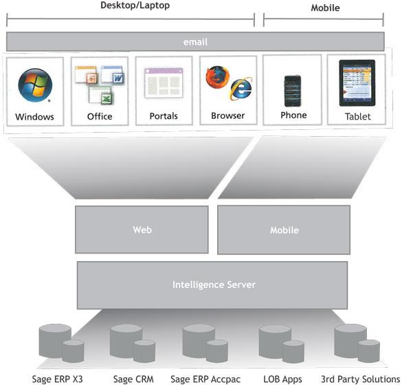 AccTech Enterprise-Analytics Graph