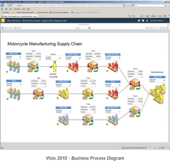 Visio 2010 Graphic of Business Process Diagram of motorcycle manufacturing plant
