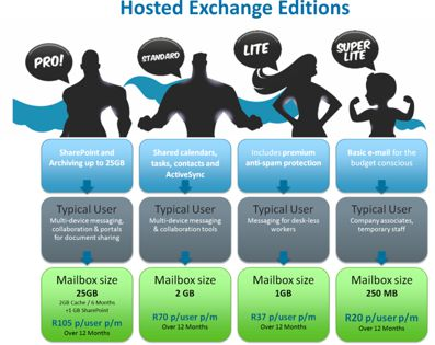 Hosted Exchange Editions - Pro Standard Lite and Super lite