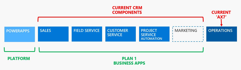 Dynamics 365 Enterprise Edition Structure