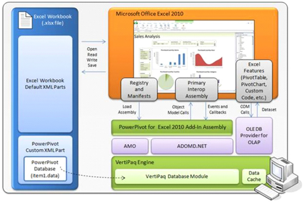 PowerPivot Security Architecture