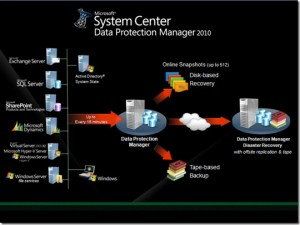 Maximizing protection of Microsoft workloads with Microsoft backup & recovery: