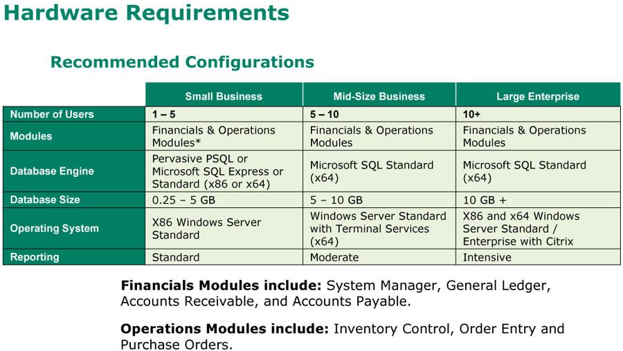 Hardware Requirements - Recommended Configuration