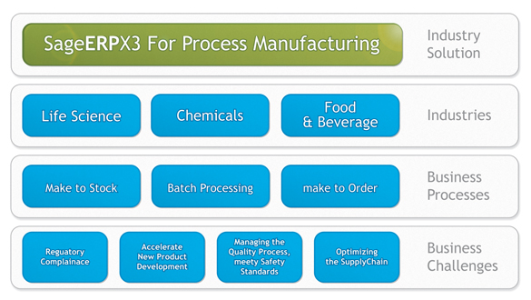 Process Manufacturing