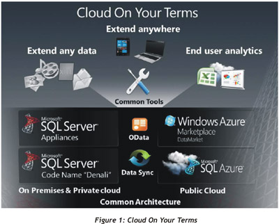 Microsoft Cloud on your terms