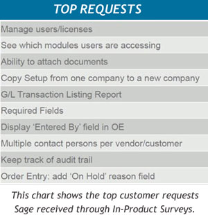 Sage ERP Accpac Top customer requests