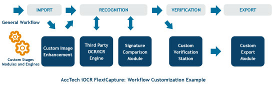 AccTech iOCR FlexiCapture: Workflow Customization Example