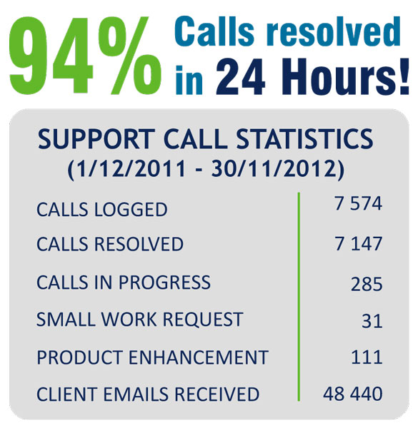 94% Calls resolved in 24 hours