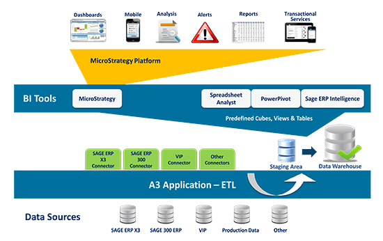 AccTech Advanced Analytics Application DIAGRAM