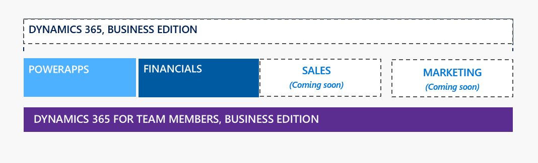 Dynamics 365 Business Edition Structure